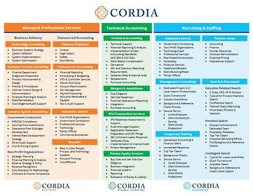 Combined Cordia Services